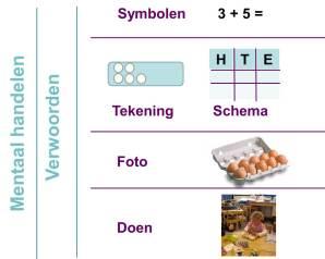 Handelingsmodel, model van Groenestijn, Borghouts & Janssen (2011)  bewerkt door Snijders (2013)