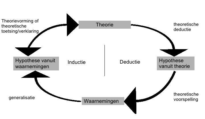 empirische cyclus
