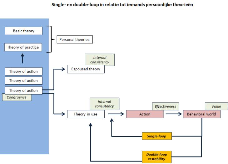 single-loop-en-double-loop-en-persoonlijke-theorieen