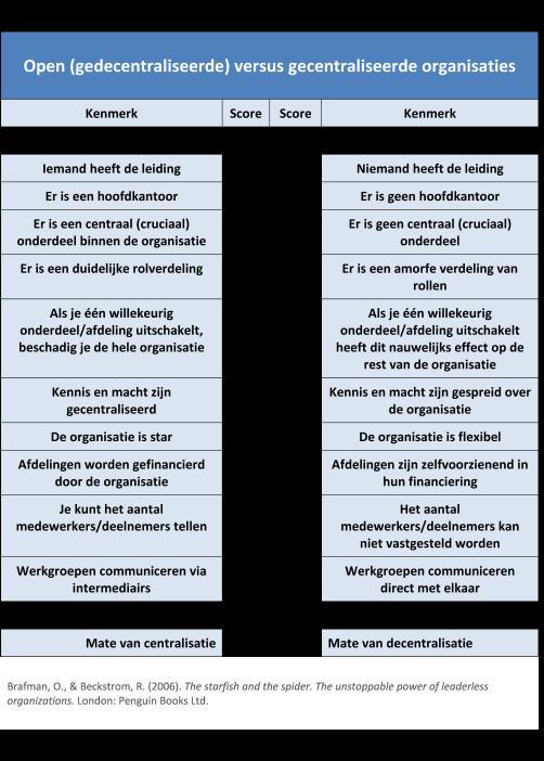 2006_Invultabel_gedecentraliseerde versus gecentraliseerde organsiaites_Brafman
