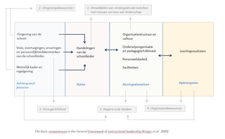 2009_schoolleiderscompetenties in framework instructional leadership_Krüger
