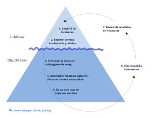 2012_de zeven stappen van systeemdenken_Schaveling Bryan en Goodman
