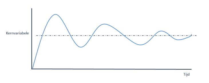 2012_voorbeeld van een trendgrafiek van een balancerende feedbackloop