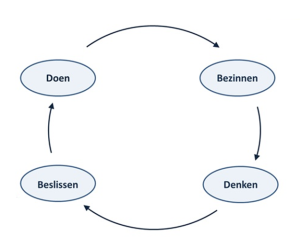 2016_doen-bezinnen-denken-beslissen_Wierdsma en Swieringa