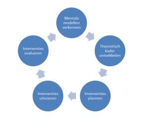 2016_leercyclus- Master Leadership in Education