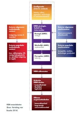 HRM-waardeketen - VO Raad