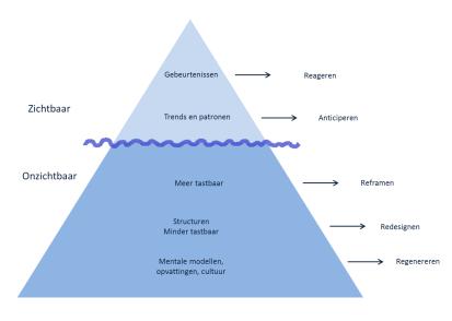 IJsberg en interventieniveaus