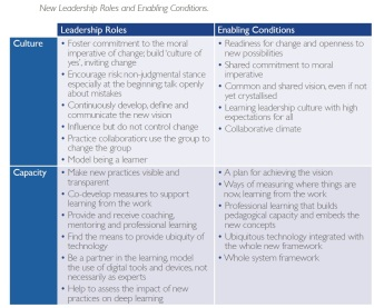New leadership roles and enabling conditions - New Pedagogies for Deep Learning - Fullan