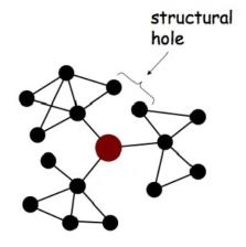 structural holes - cliques