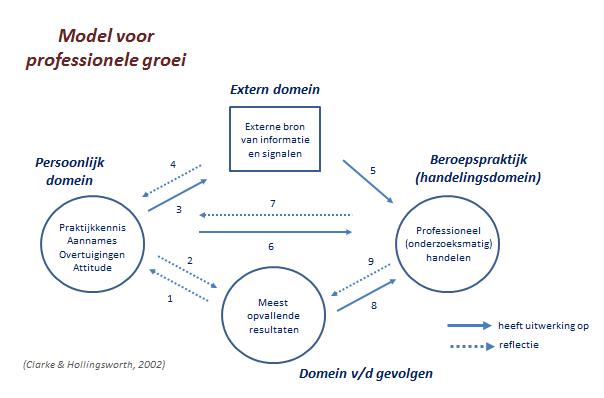 2002_model voor professionele groei_Clarke en Hollingsworth